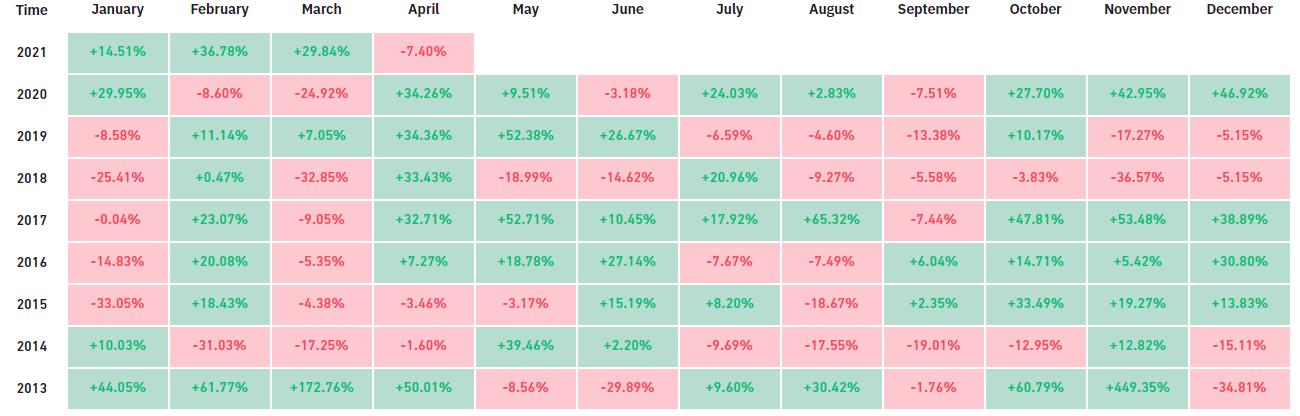 Rendimenti mensili di Bitcoin. Fonte: Bybt