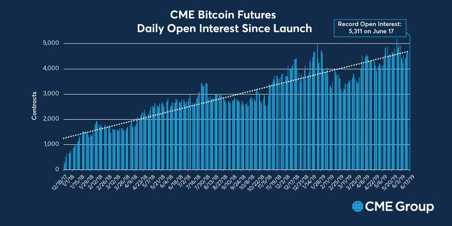 CME: Open Interest in Bitcoin Futures Contracts Hit All-Time High