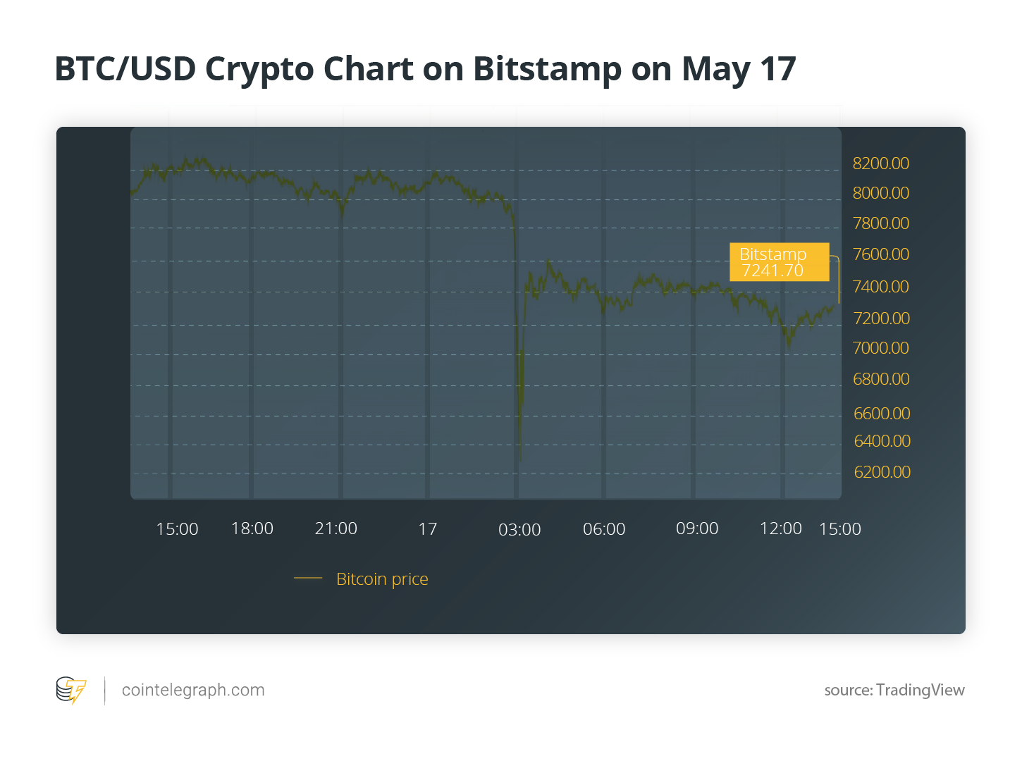 BTC/USD Krypto-Diagramm auf Bitstamp am 17. Mai