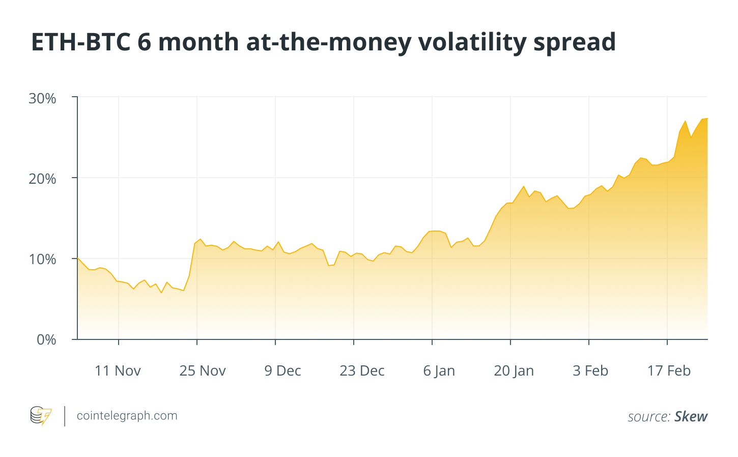 ETH-BTC 6 month at-the-money volatility spread