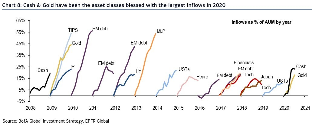 Inflows as a % of assets under management chart