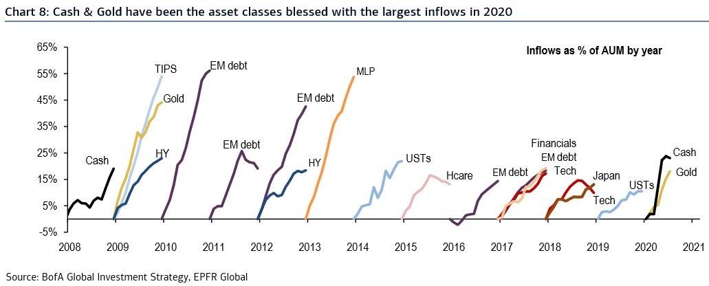Grafico degli afflussi come % di asset in gestione