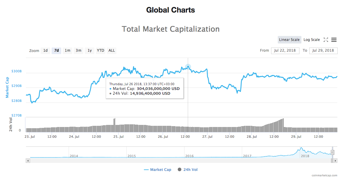 Total market crypto index