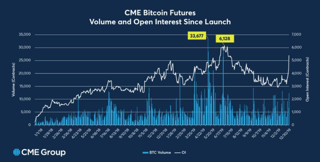 Bitcoin futures open interest and volume