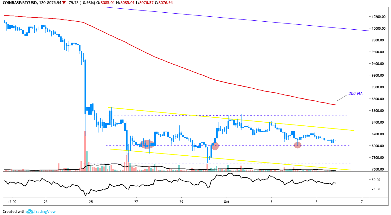 BTC/USD 2-hour chart
