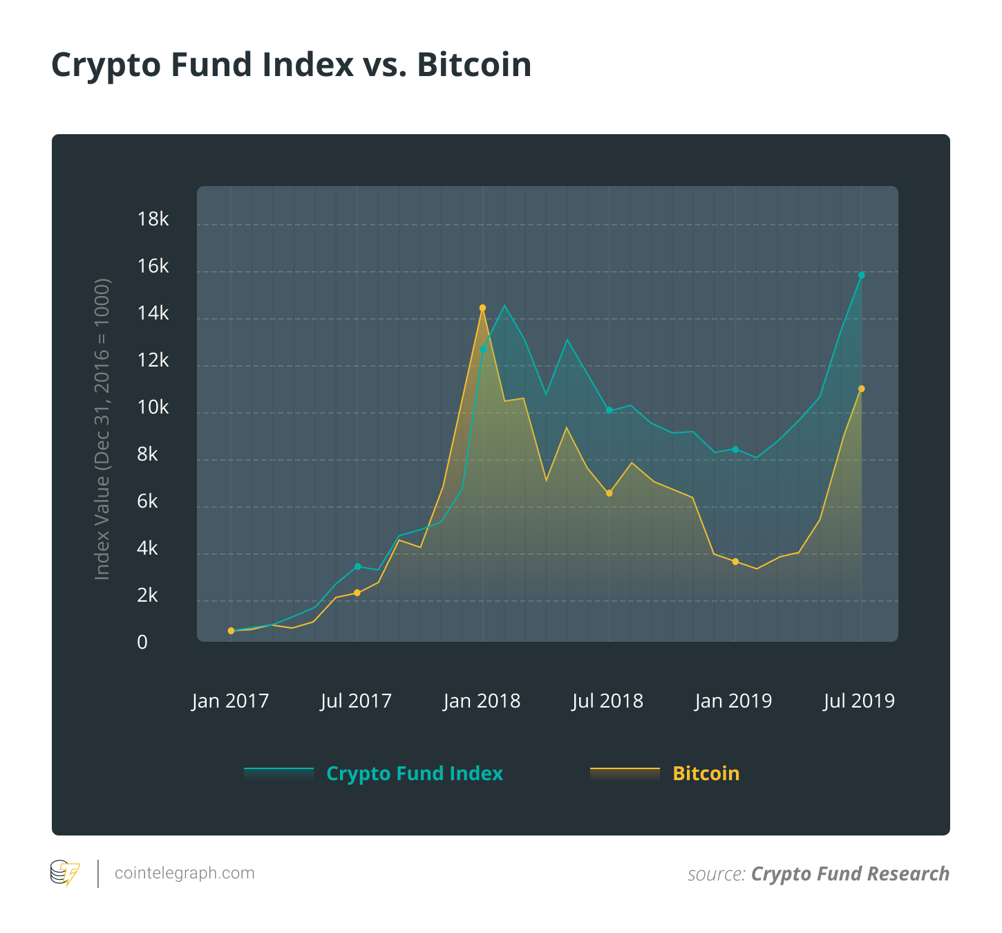 cryptocurrency index bitcoin fund