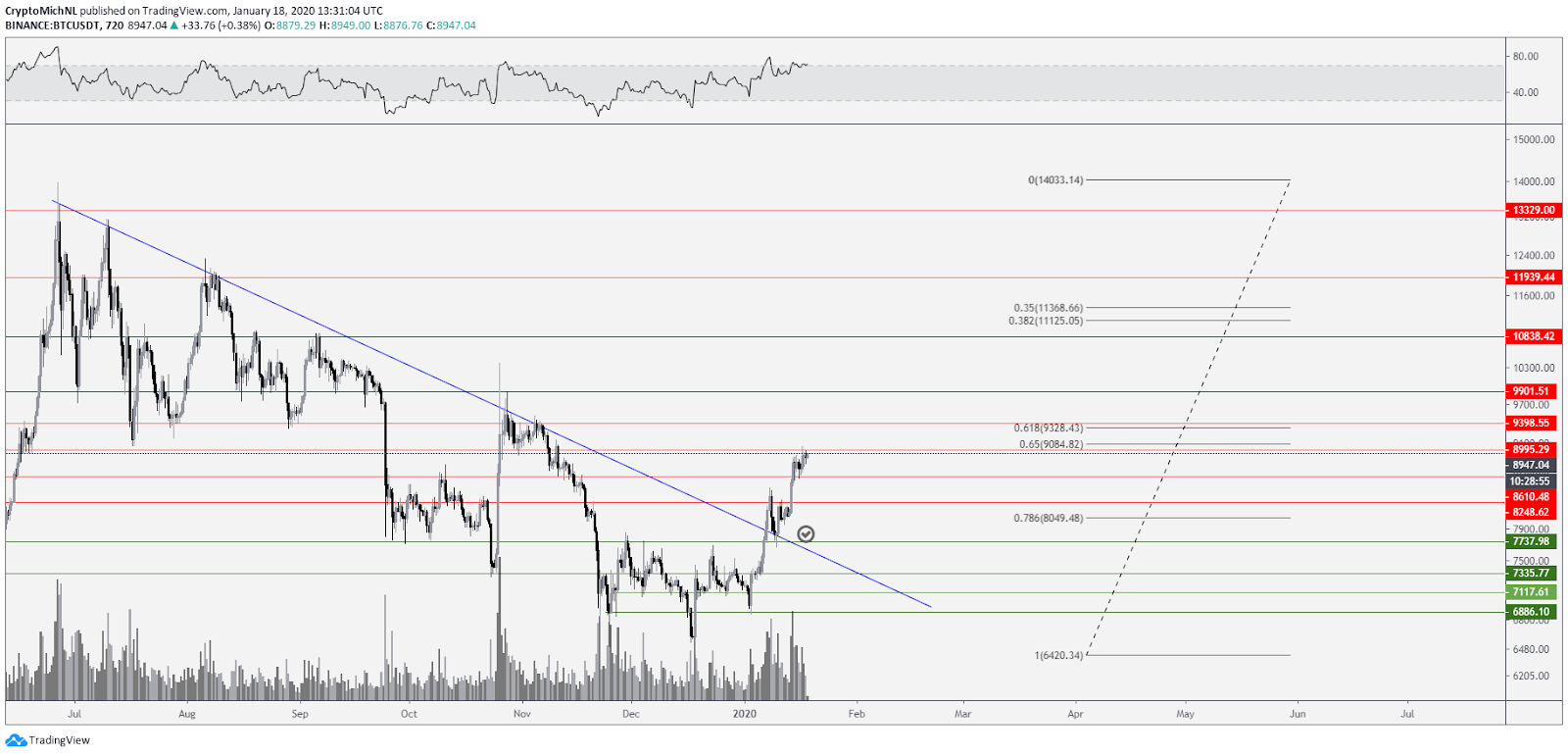 BTC USDT 12-hour chart. Source: TradingView