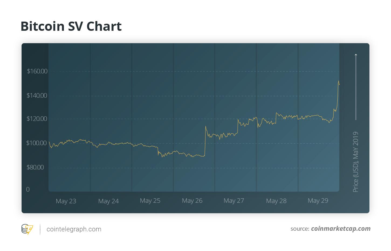Bitcoin SV Chart