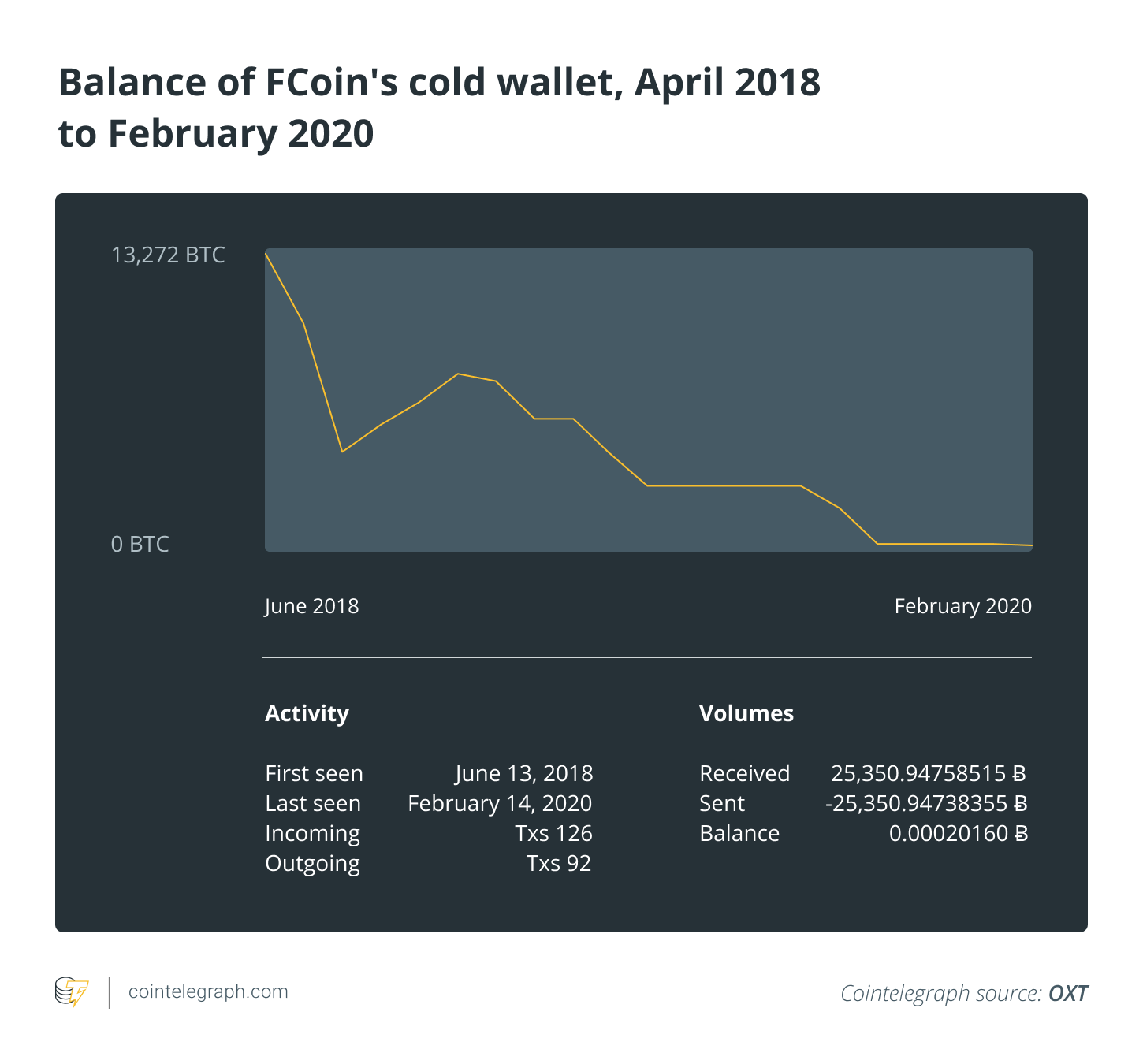 Balance of FCoin's cold wallet, April 2018 to February 2020