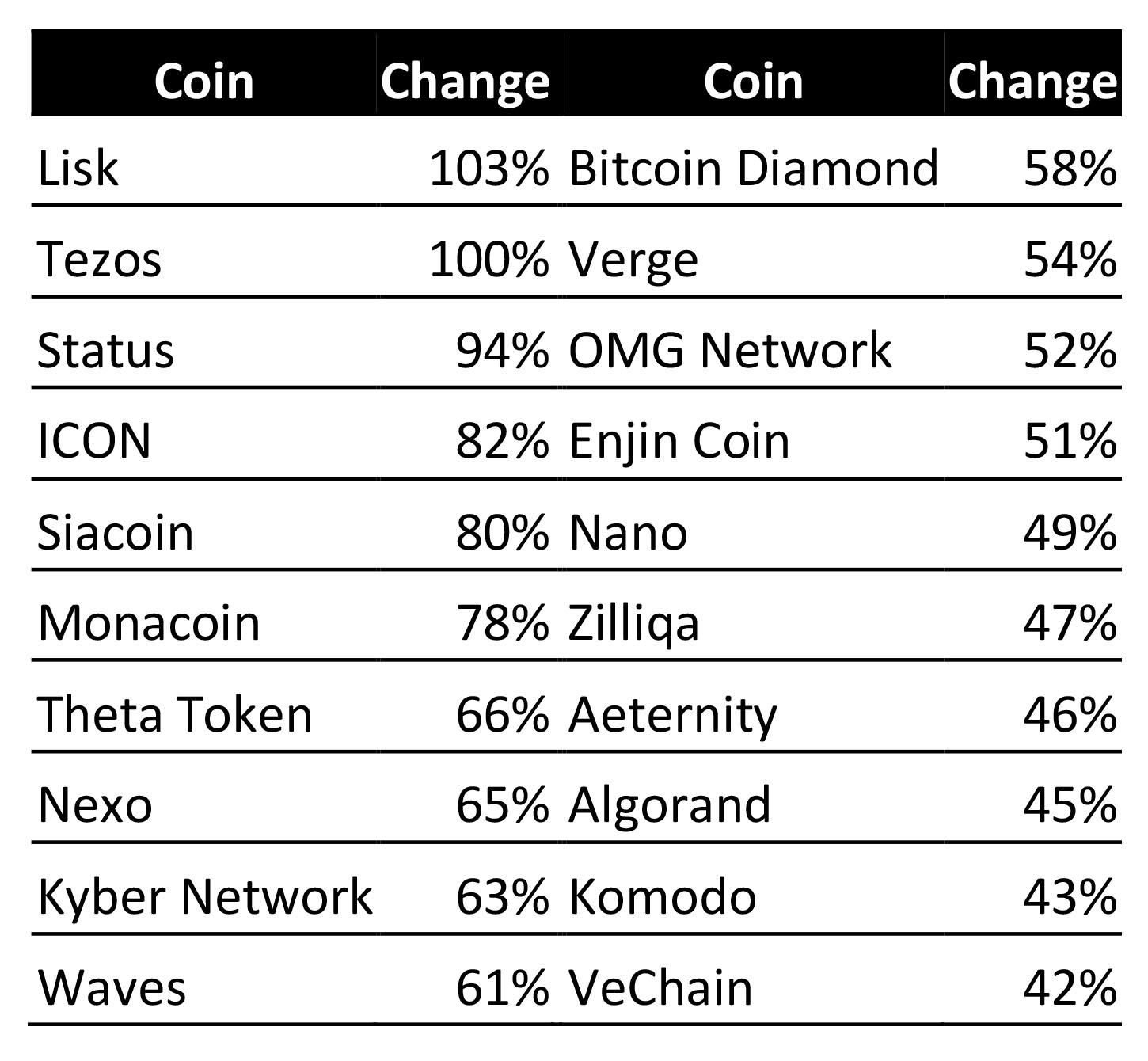 Best performers amongst sub-$3 coins. Source: Cointelegraph