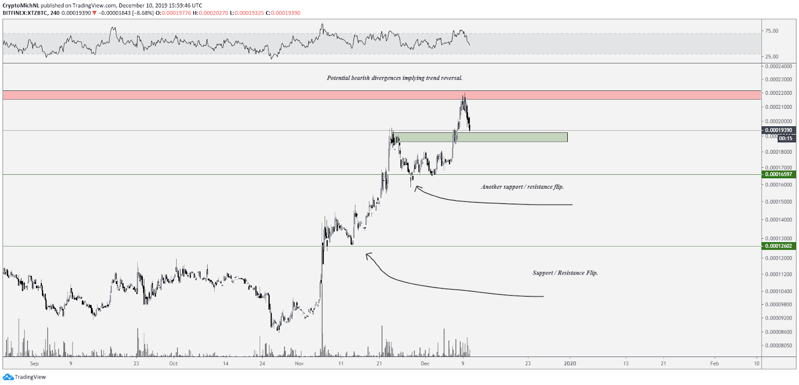 XTZ BTC 4-hour chart. Source: TradingView