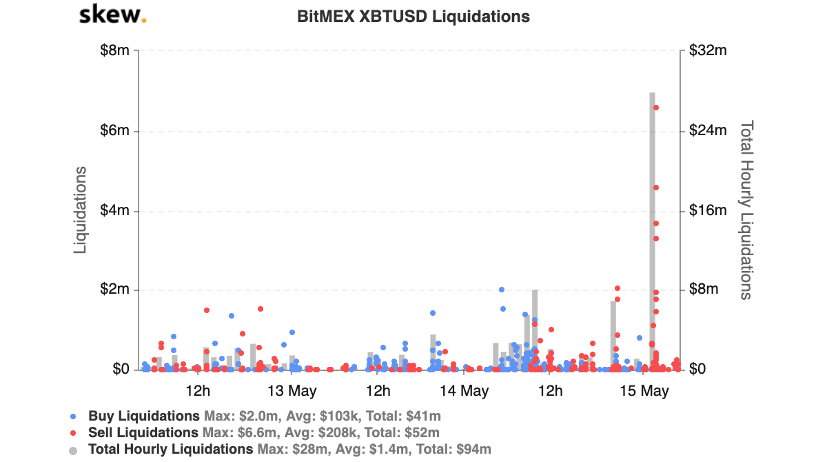 BitMEX XBTUSD Liquidations