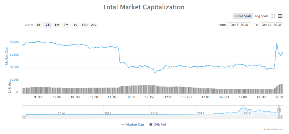 Gráfico de 7 días de la capitalización total de todas las criptomonedas
