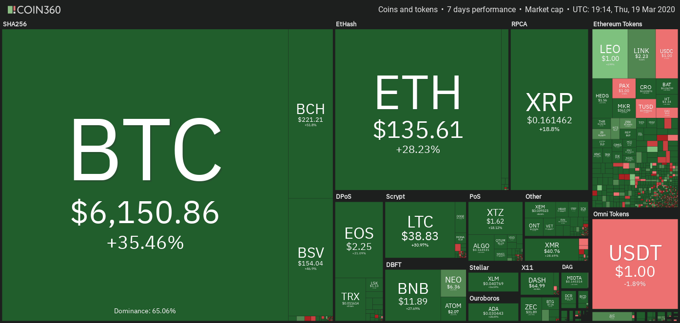 Crypto market weekly performance. Source: Coin360