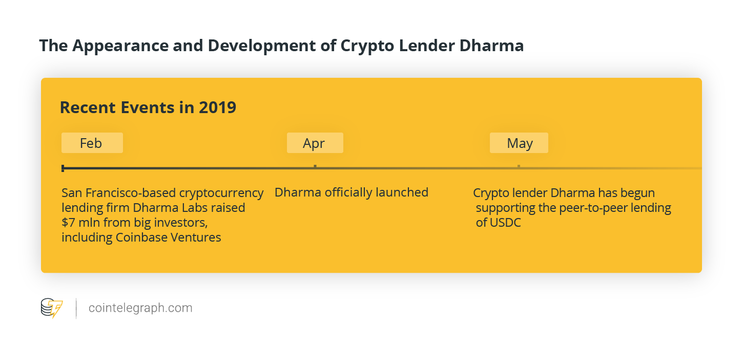 The Appearance and Development of Crypto Lender Dharma