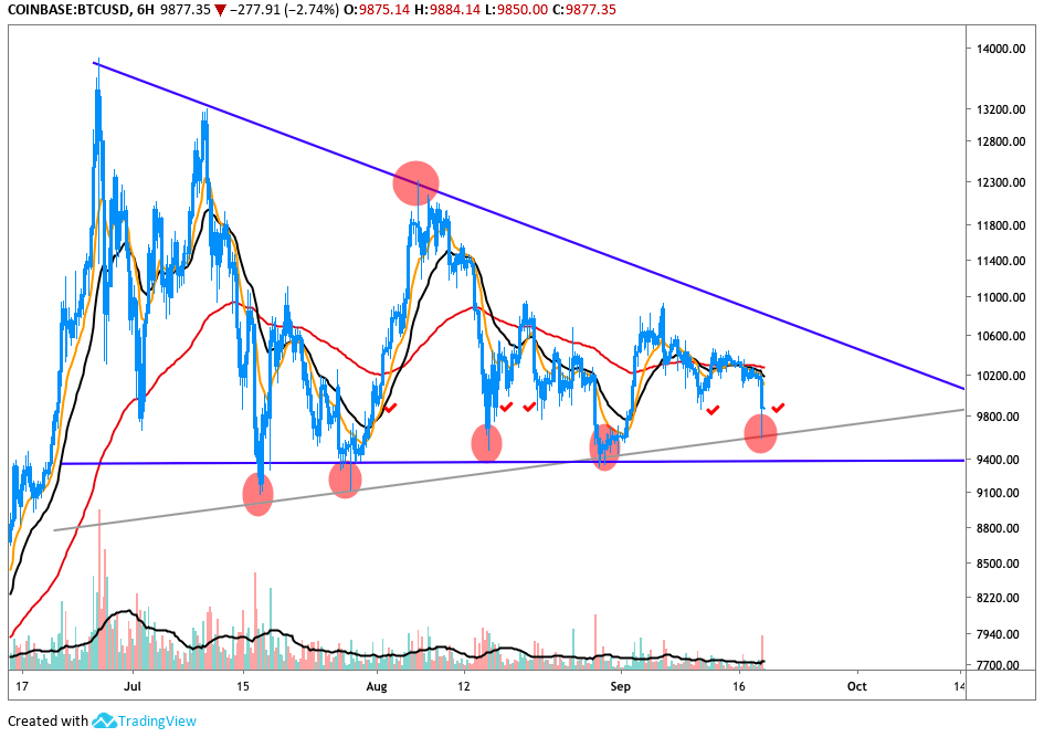 BTC/USD 6hr Chart