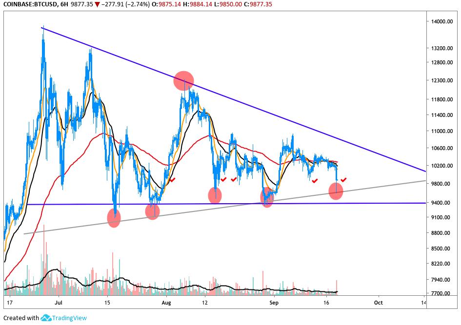 BTC/USD 6hr Chart
