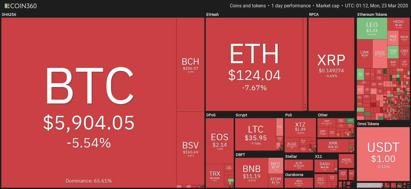 Crypto market rendimiento diario. Fuente: Coin360