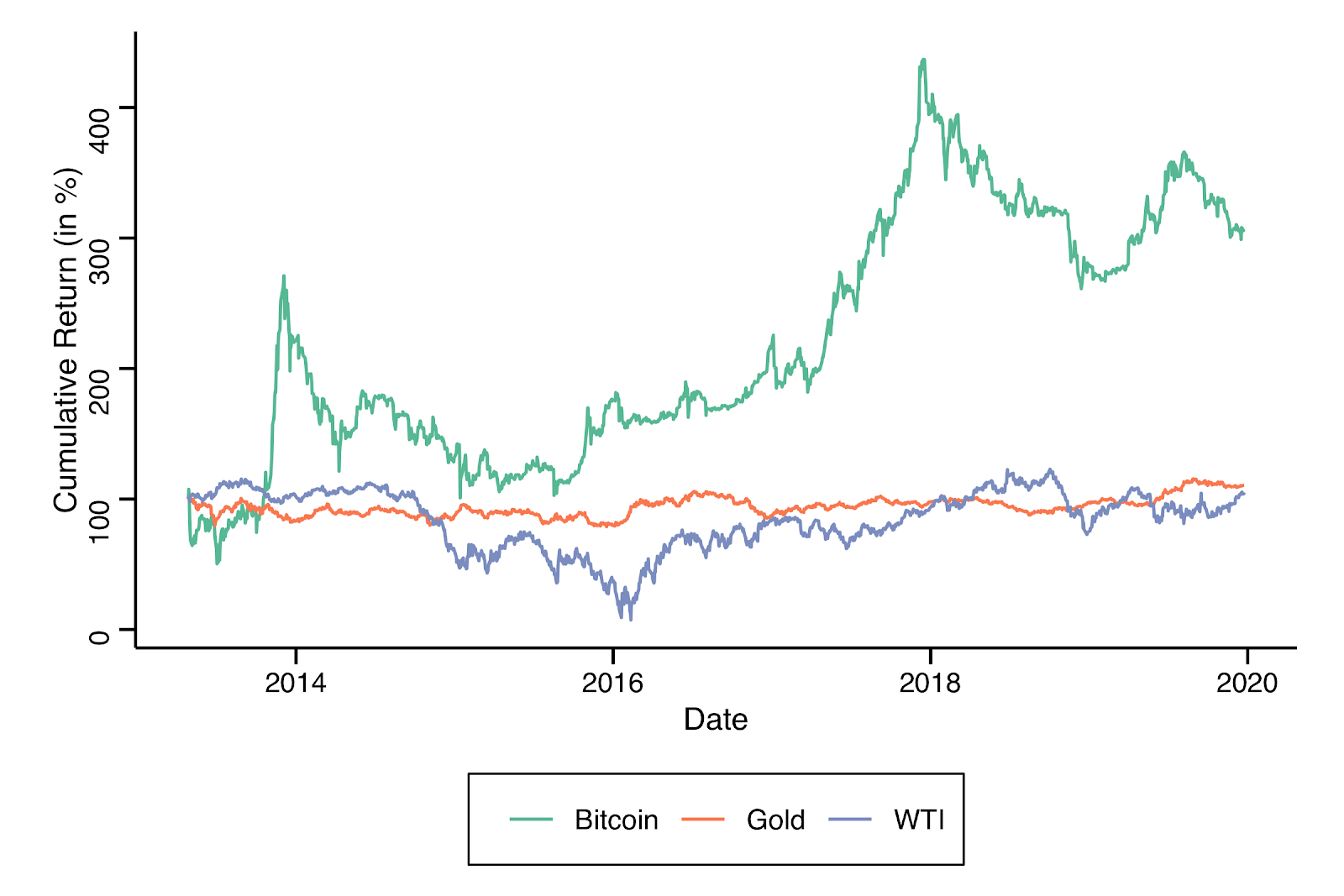 Figure 6: Cumulative return of investing in gold, oil and bitcoin in April 2013 sample until Christmas 2019
