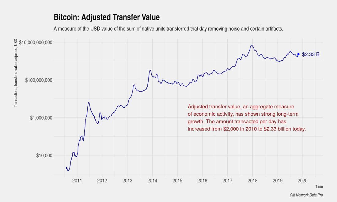 Valor do Bitcoin já cresceu 40.000% e 'PIB' da criptomoeda coloca o BTC entre as 140 principais economias do mundo