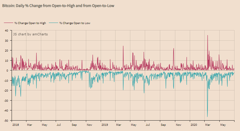 Bitcoin: Daily % Change from Open-to-High and from Open-to-Low.