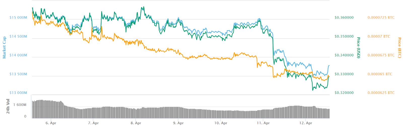 Gráfico de precios de Ripple para 7 días