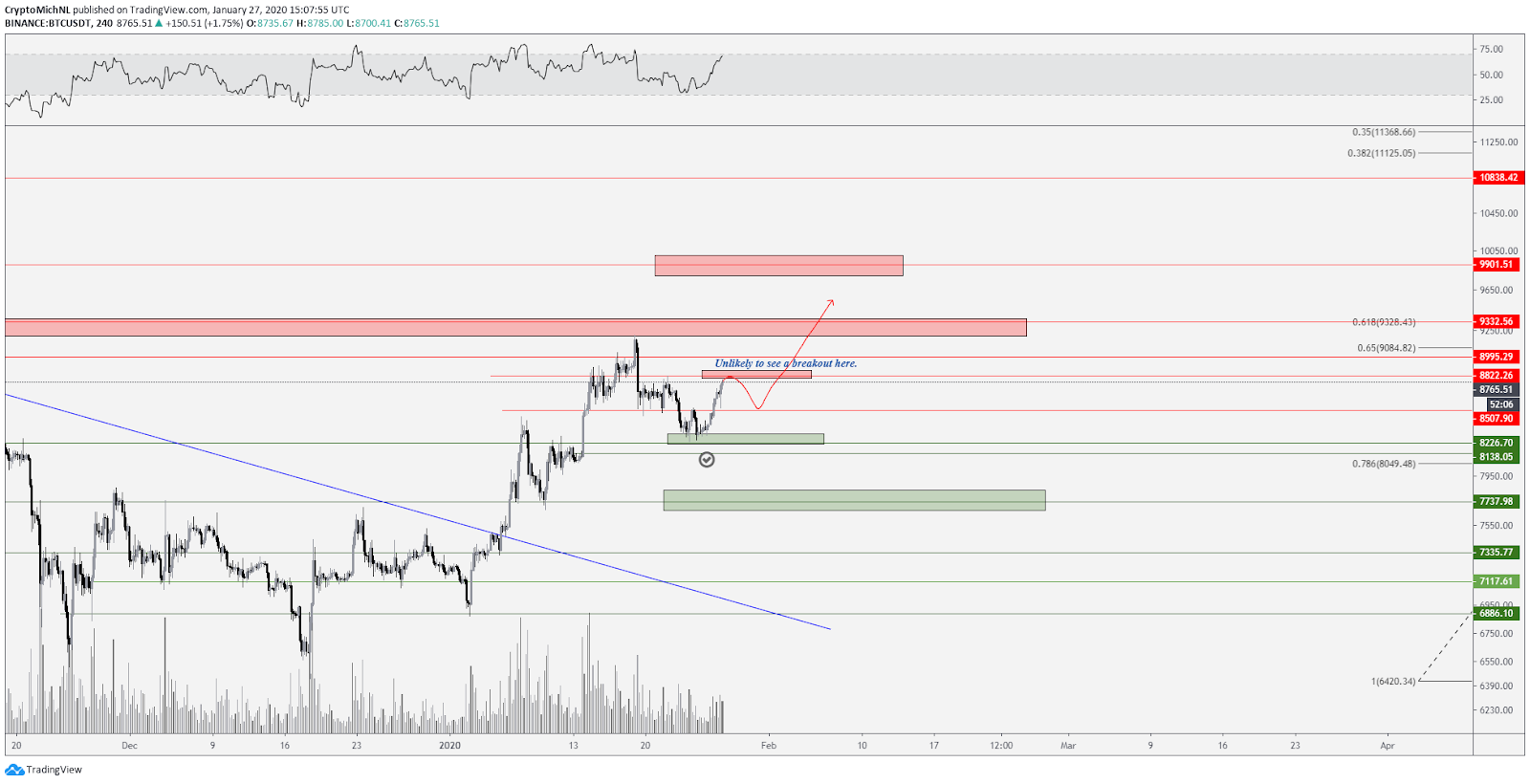 BTC USDT 4-hour chart bullish scenario. Source: TradingView