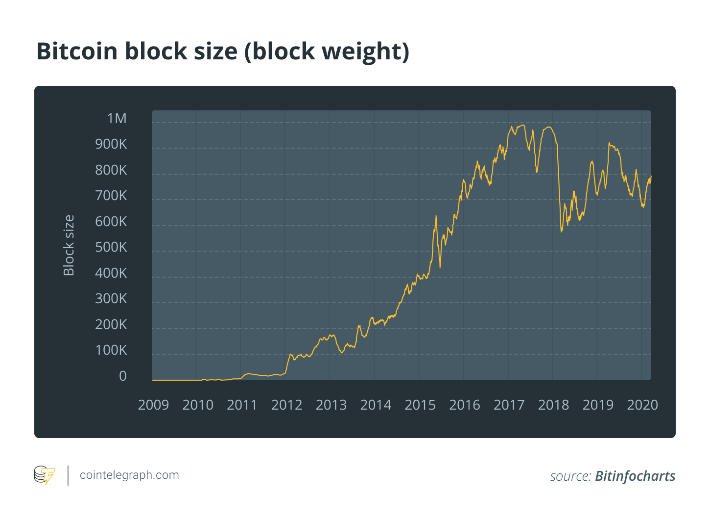 Bitcoin block size (block weight)
