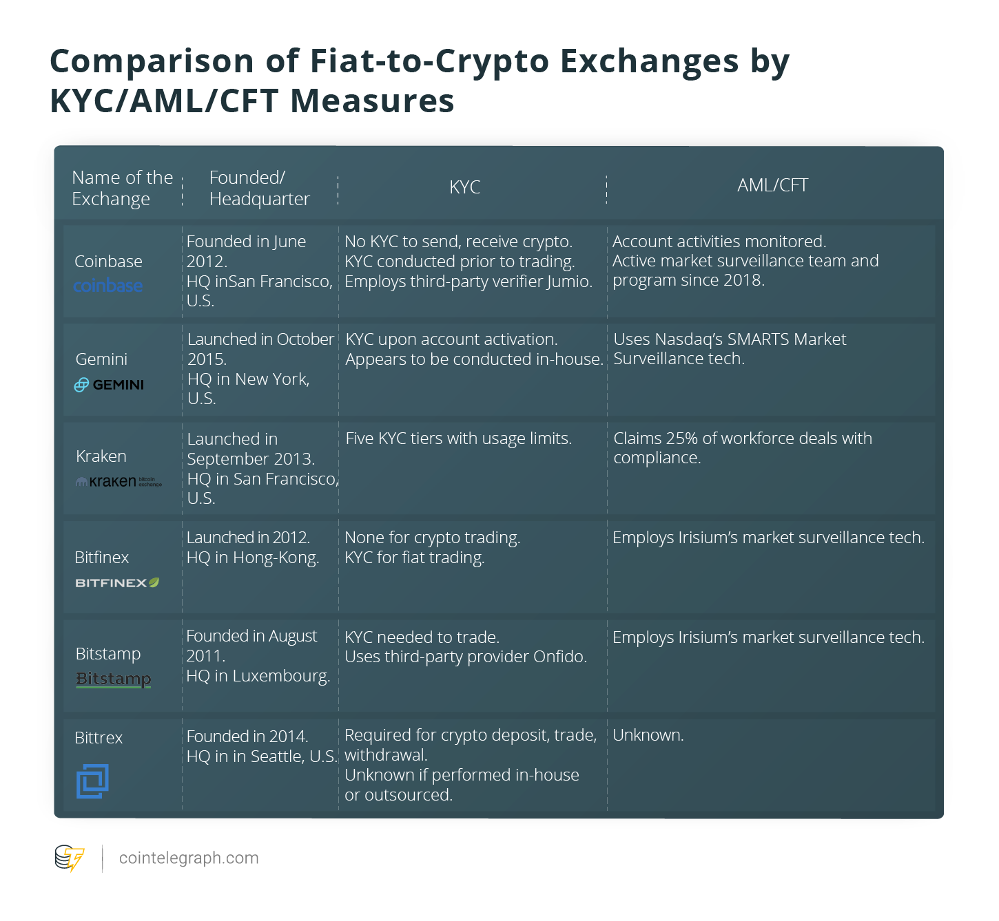 Fiat-to-crypto exchanges