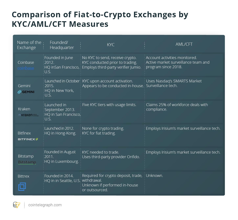 Fiat-to-crypto exchanges