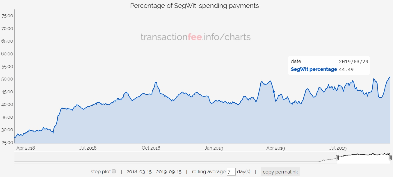Percentage of SegWit-spending Bitcoin payments. Source: transactionfee.info