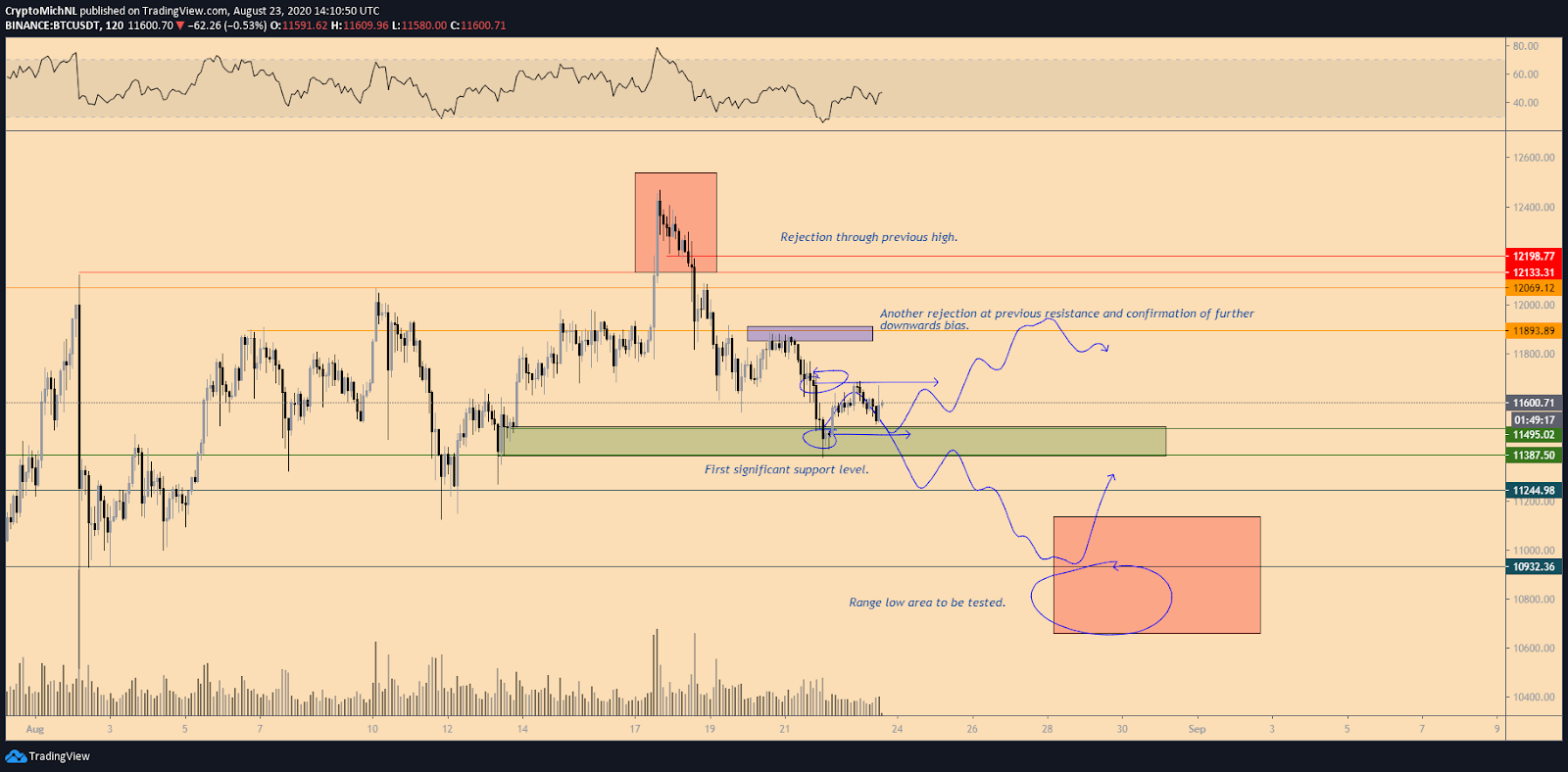 BTC/USD short-term analysis