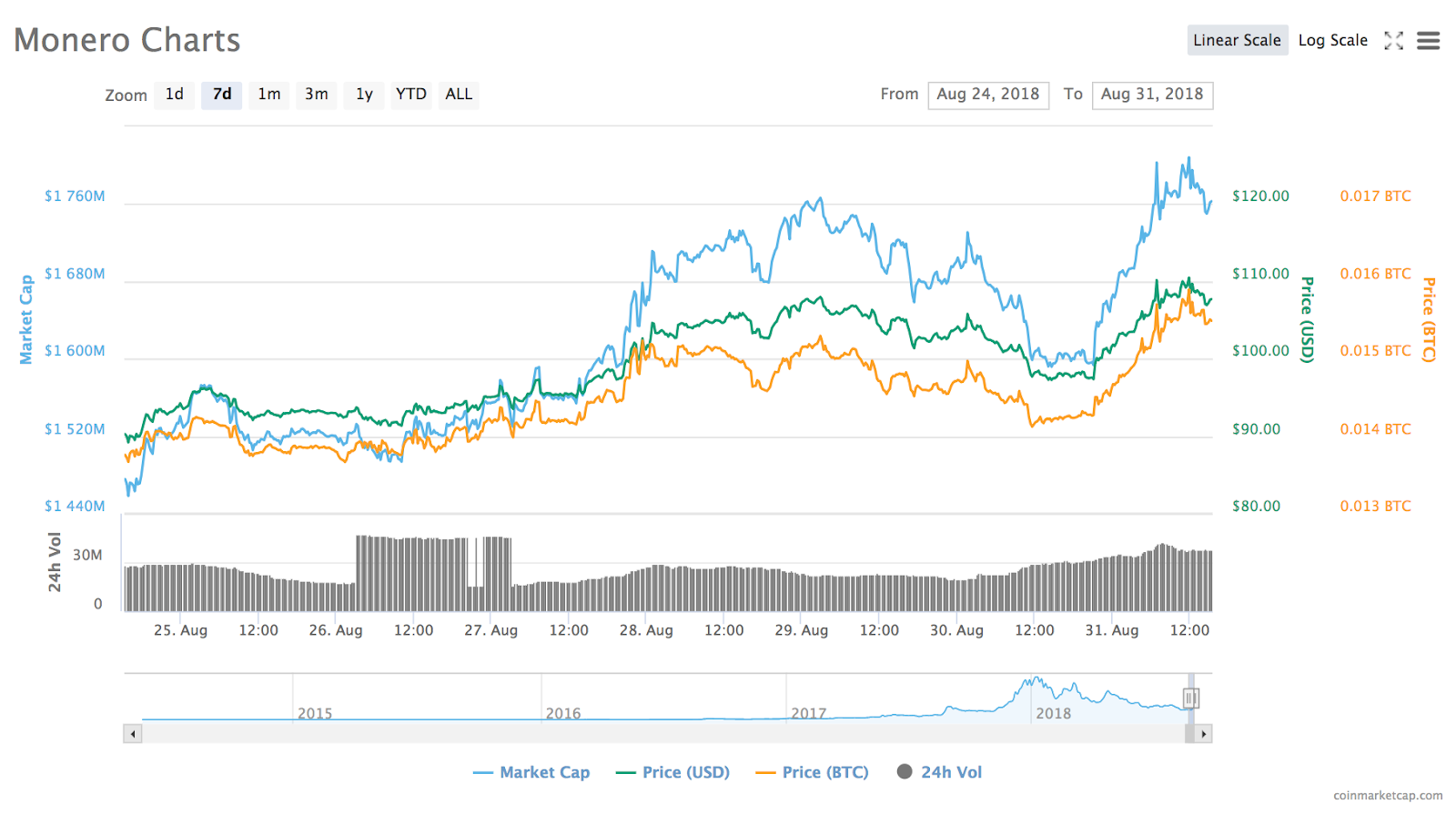 Monero's 7-day price chart
