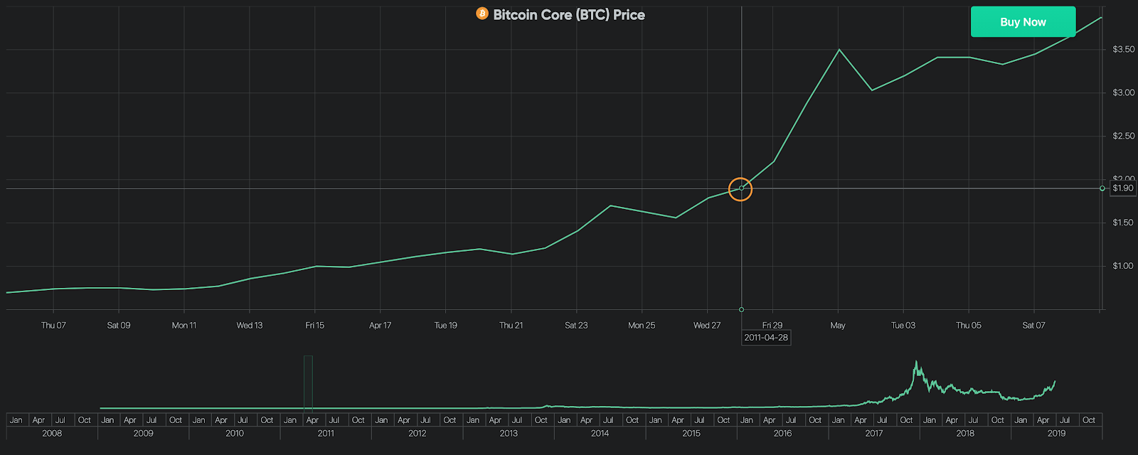 Bitcoin Price on April 28, 2011