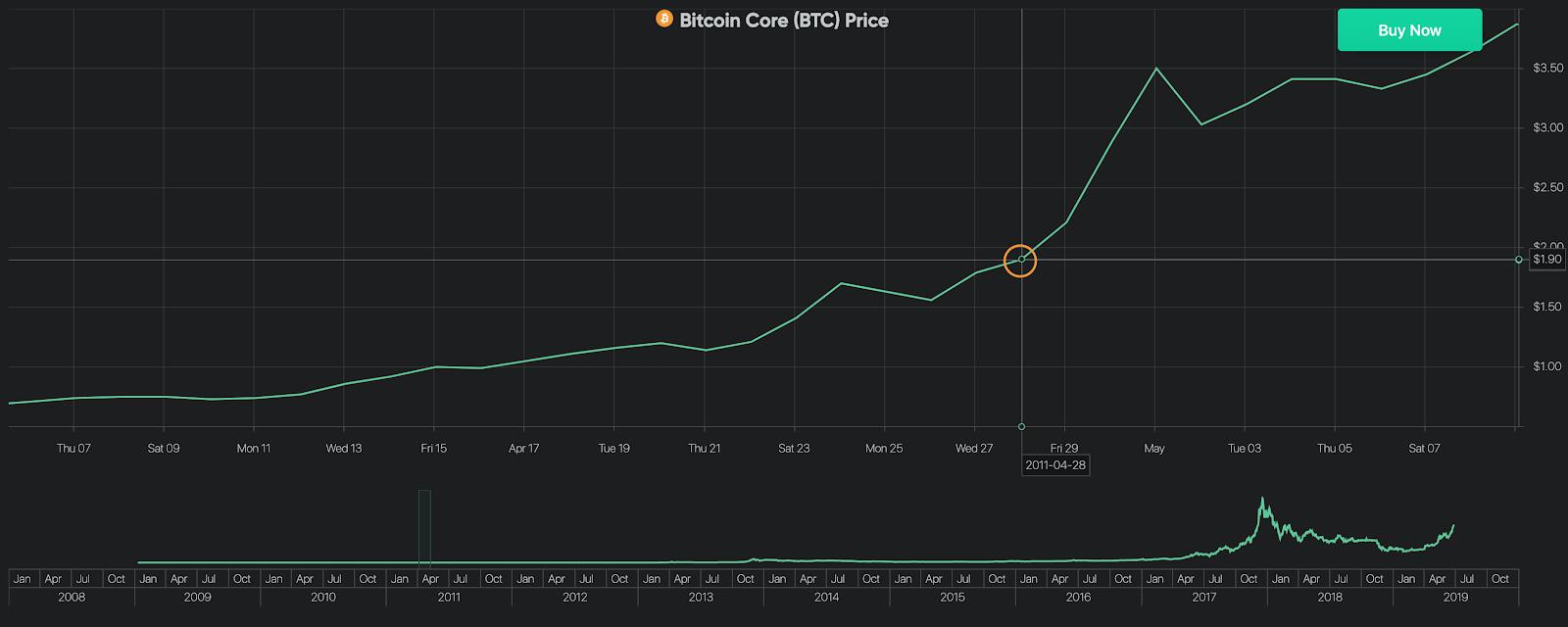 Bitcoin Price on April 28, 2011
