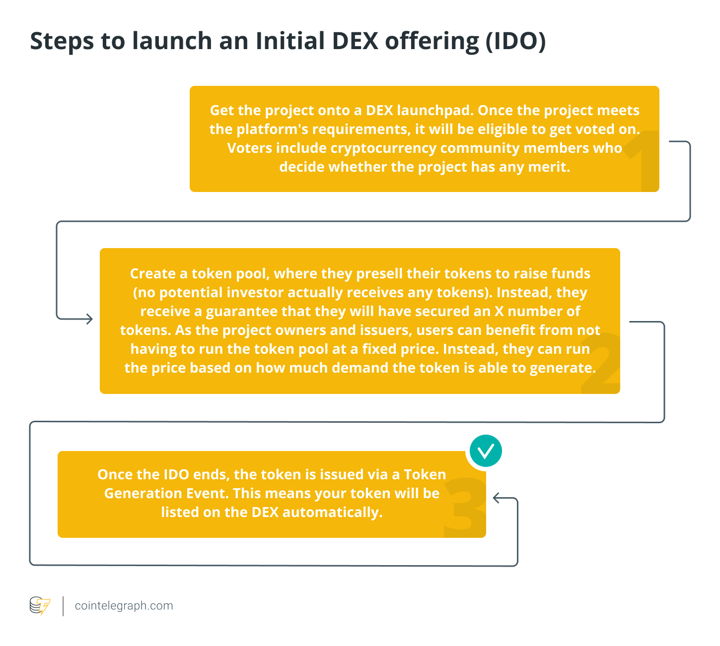 Steps to launch an Initial DEX offering (IDO)
