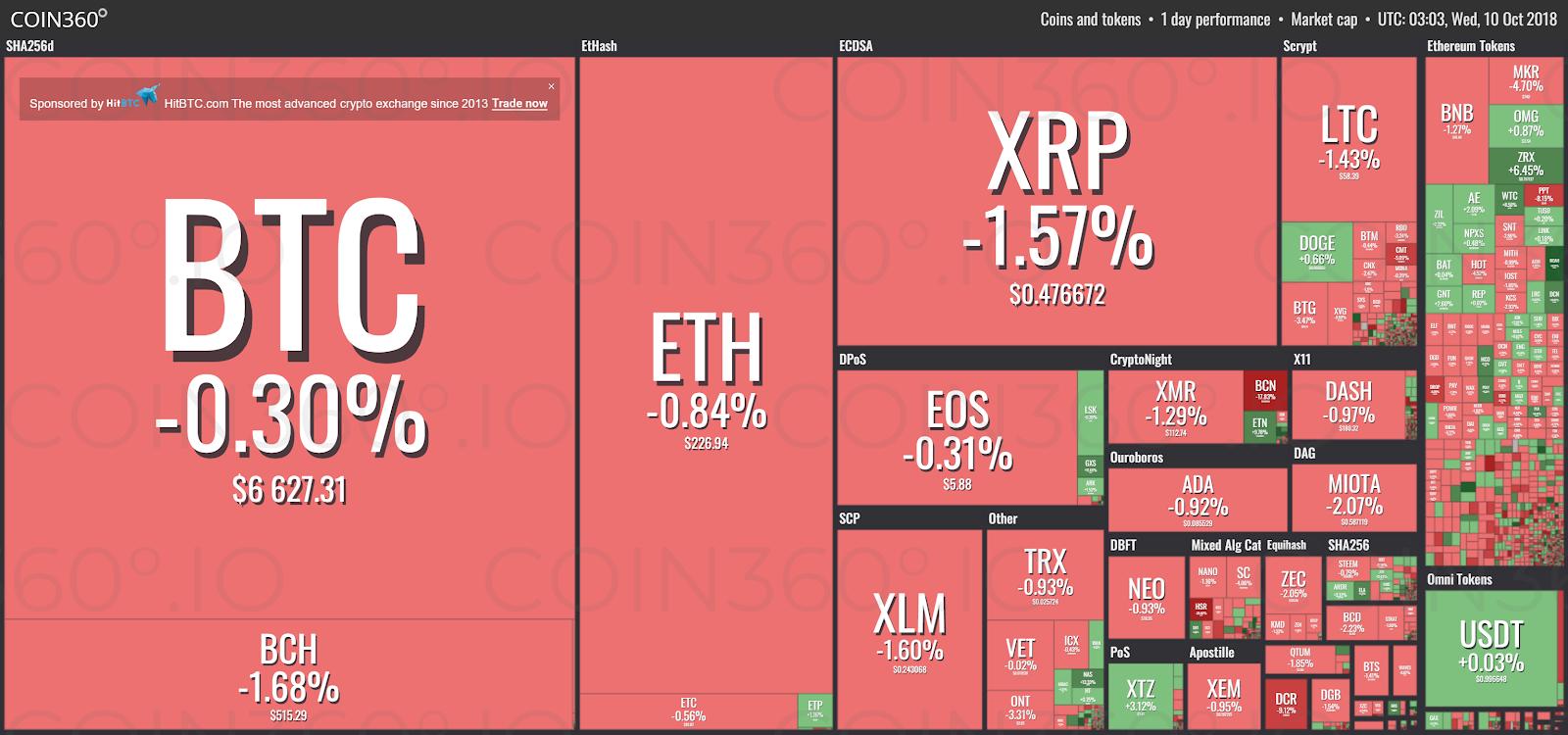 Visualización del mercado según Coin360