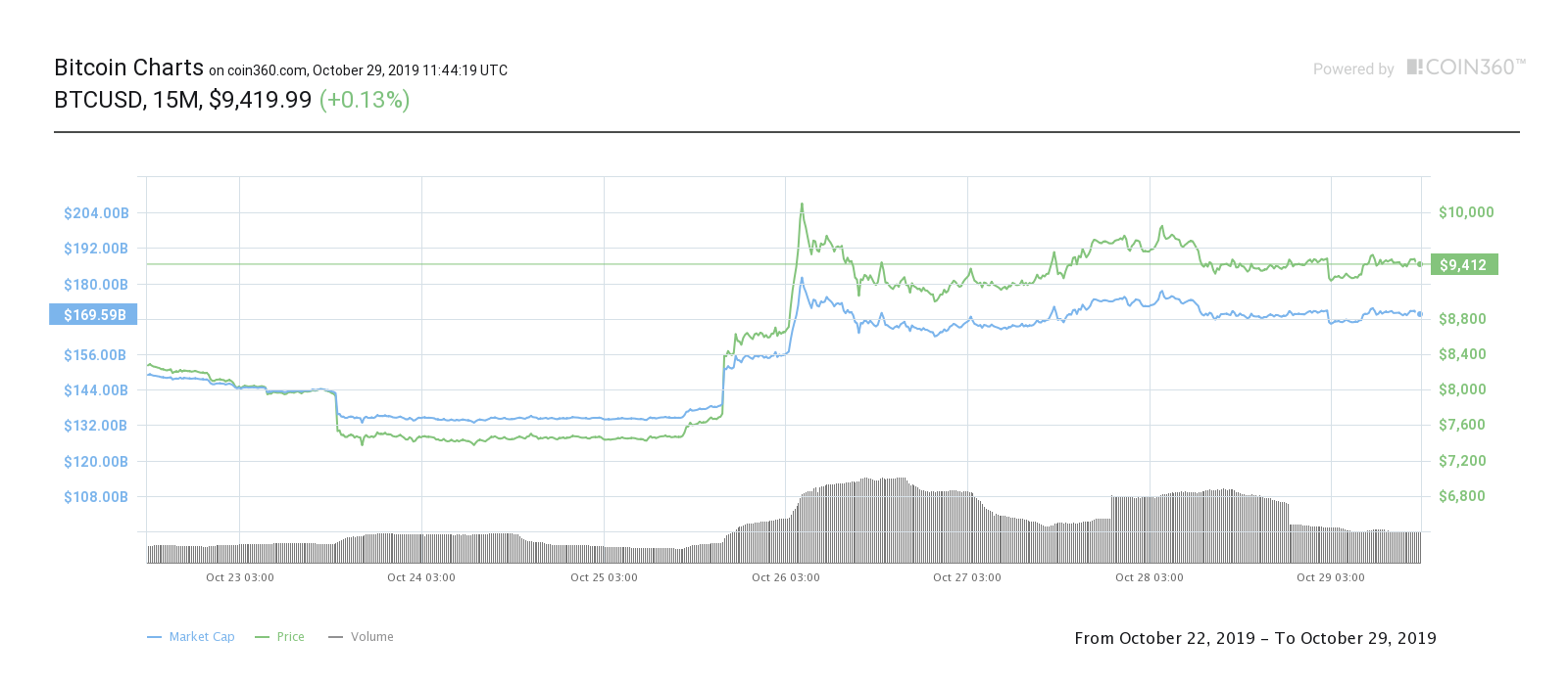 Bitcoin seven-day price chart