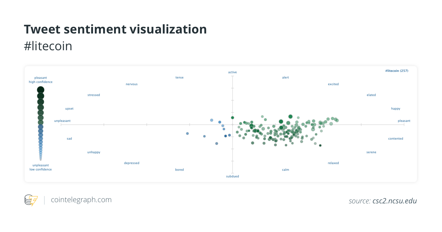 Tweet sentiment visualization