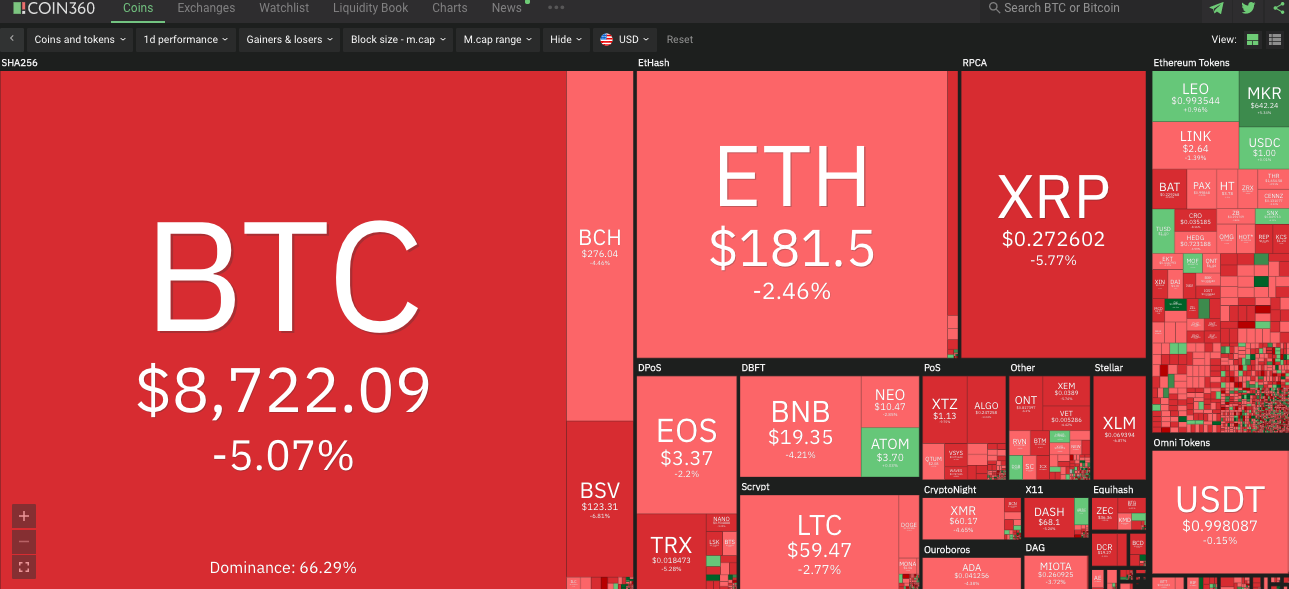 c4dbdda7d2bbd4d82a47dbde9aec47d7 - Bitcoin Drops $300, Daily Losses Among Altcoins Reach 10%