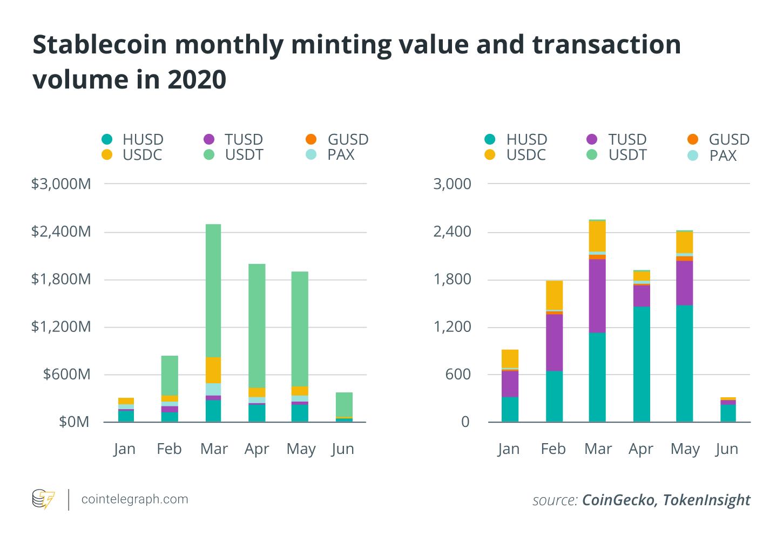 Stablecoin valeur de frappe mensuelle et volume de transactions en 2020