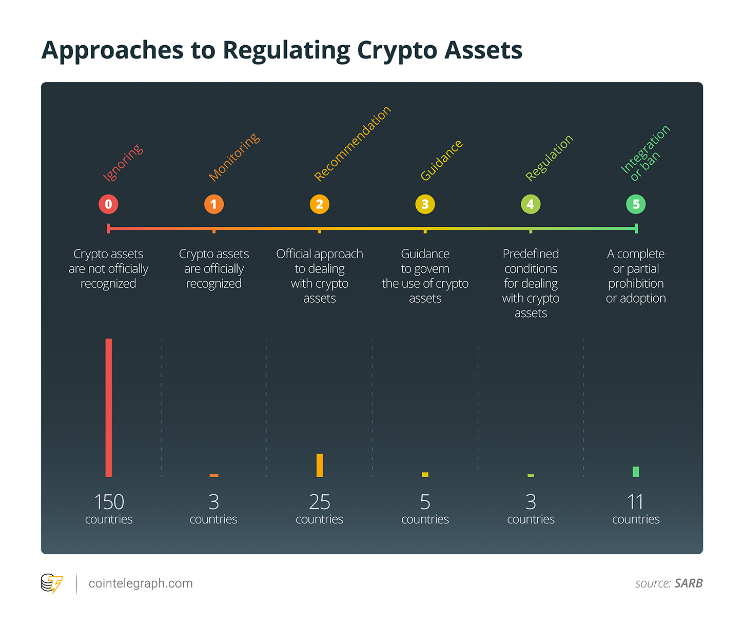 Approaches to Regulating Crypto Assets