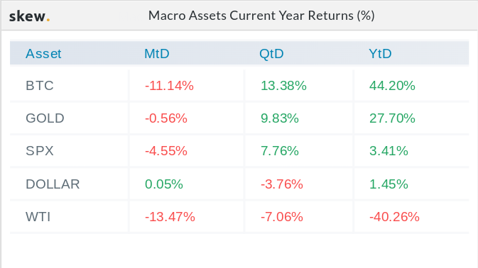Macro asset year-to-date returns