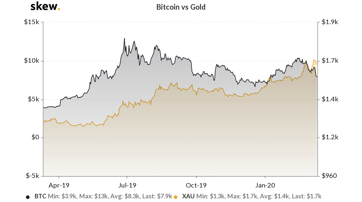 BTC USD vs Gold