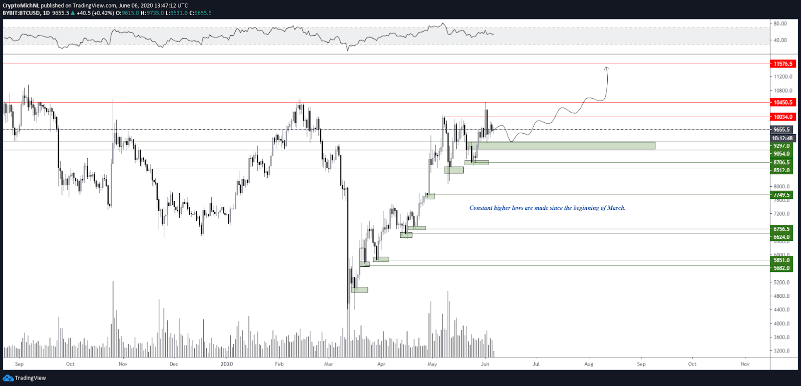 BTC/USD 1-day bullish scenario chart. Source: TradingView