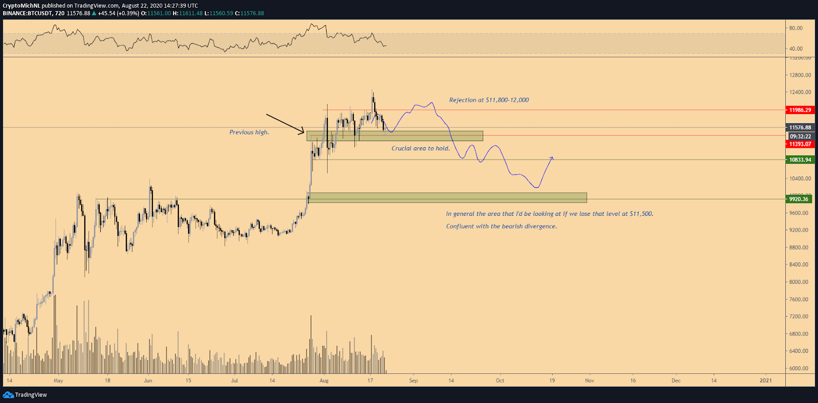 BTC/USDT 12-hour bearish scenario chart. Source: TradingView