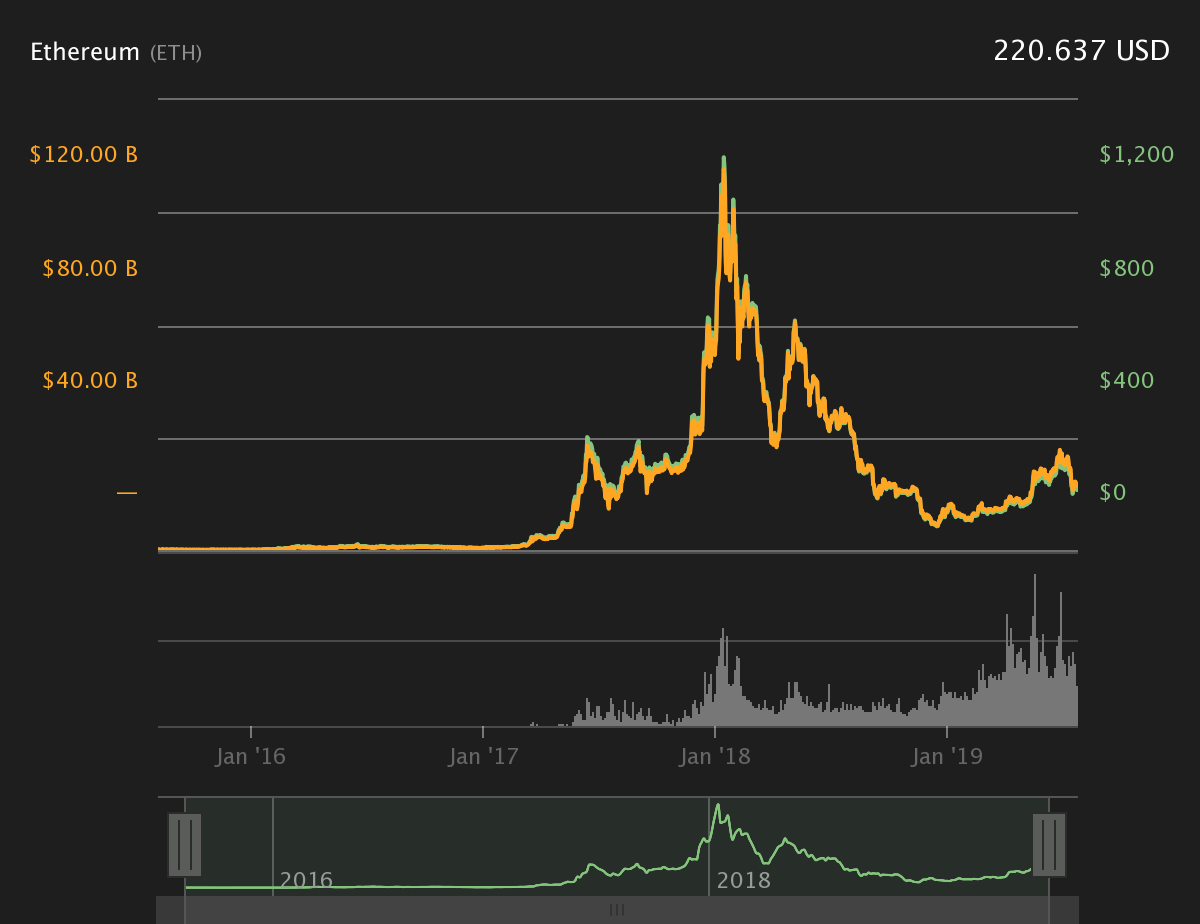 Ethereum 4-years price chart. Courtesy of Coin360
