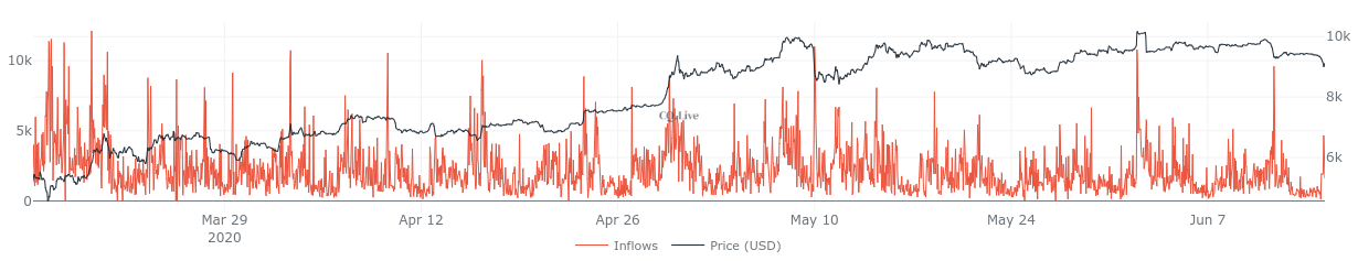 Exchange inflows 3-month chart showing latest spike