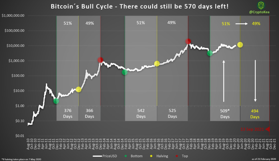 Bitcoin bull cycle durations