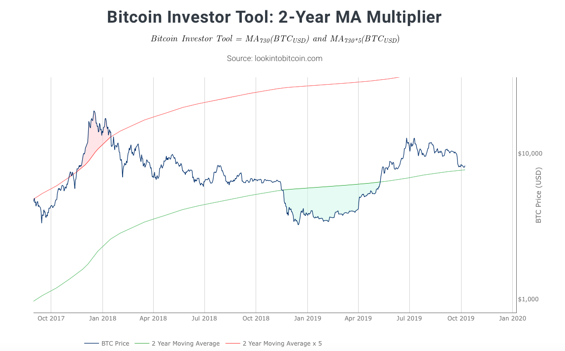 Bitcoin2-Year MA Multiplier